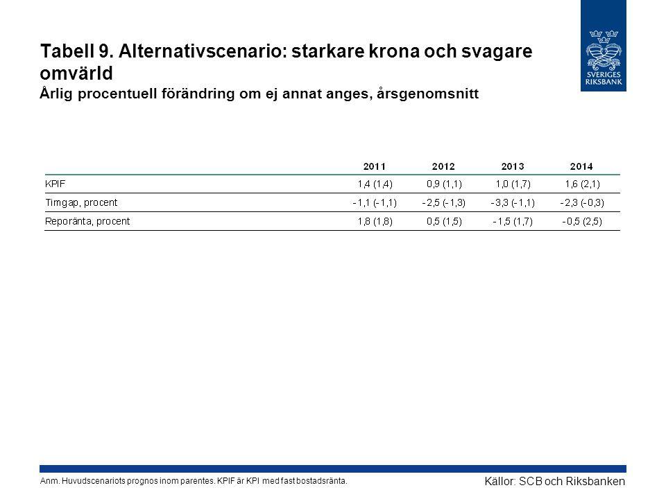 Tabell 9. Alternativscenario: starkare krona och svagare omvärld Årlig procentuell förändring om ej annat anges, årsgenomsnitt