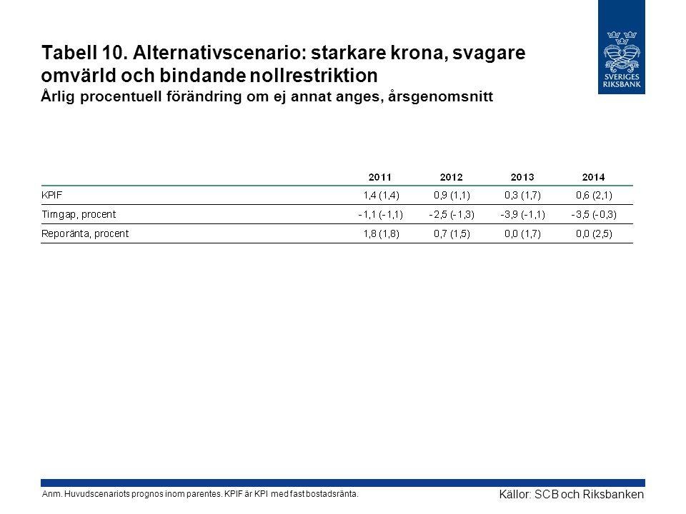 Tabell 10. Alternativscenario: starkare krona, svagare omvärld och bindande nollrestriktion Årlig procentuell förändring om ej annat anges, årsgenomsnitt