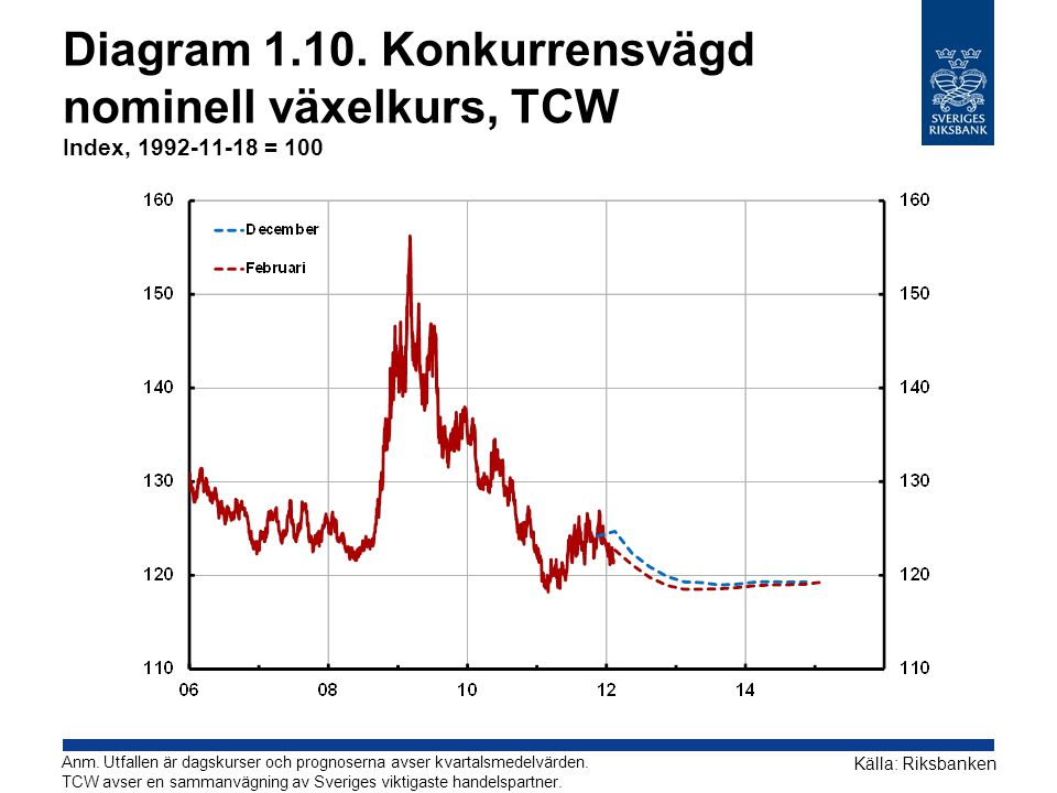 Diagram 1.10. Konkurrensvägd nominell växelkurs, TCW Index, 1992-11-18 = 100