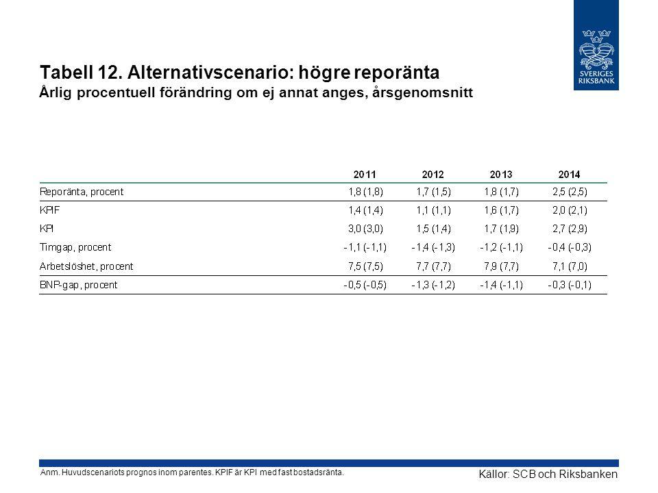 Tabell 12. Alternativscenario: högre reporänta Årlig procentuell förändring om ej annat anges, årsgenomsnitt