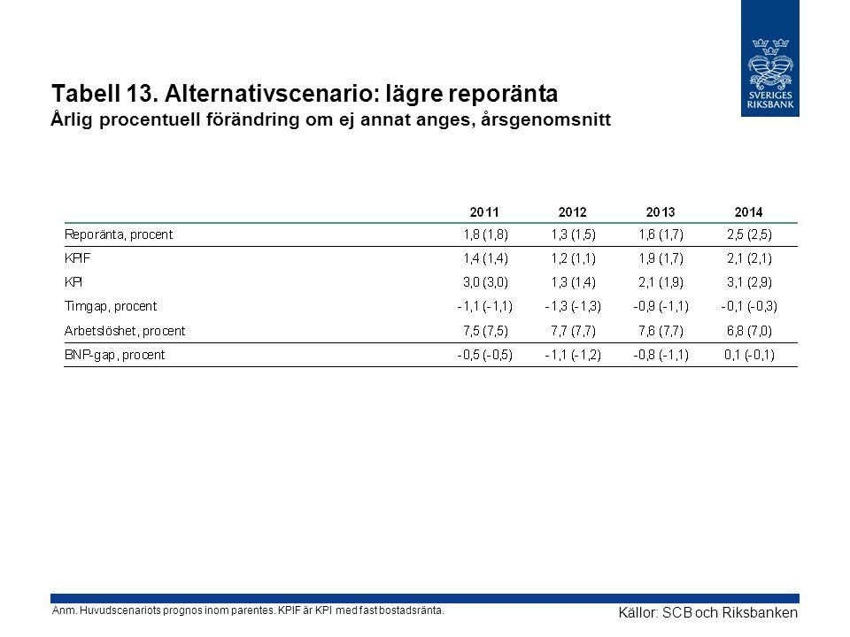 Tabell 13. Alternativscenario: lägre reporänta Årlig procentuell förändring om ej annat anges, årsgenomsnitt