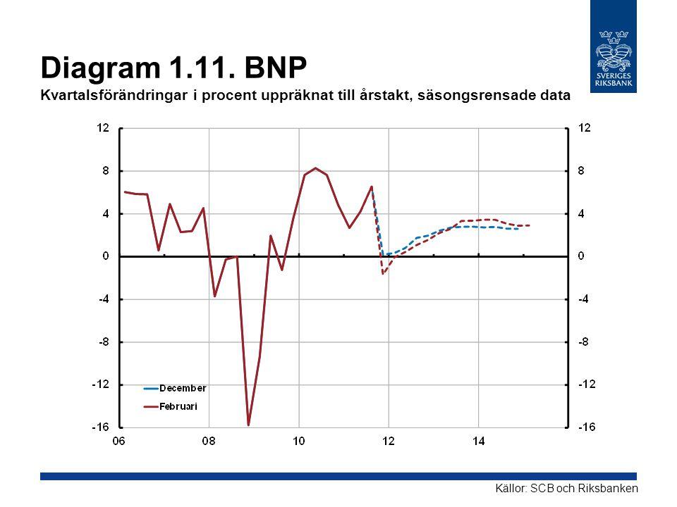 Diagram 1.11. BNP Kvartalsförändringar i procent uppräknat till årstakt, säsongsrensade data