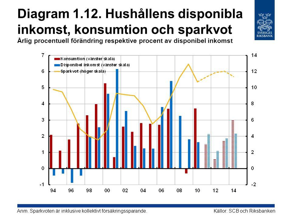 Diagram 1.12. Hushållens disponibla inkomst, konsumtion och sparkvot Årlig procentuell förändring respektive procent av disponibel inkomst