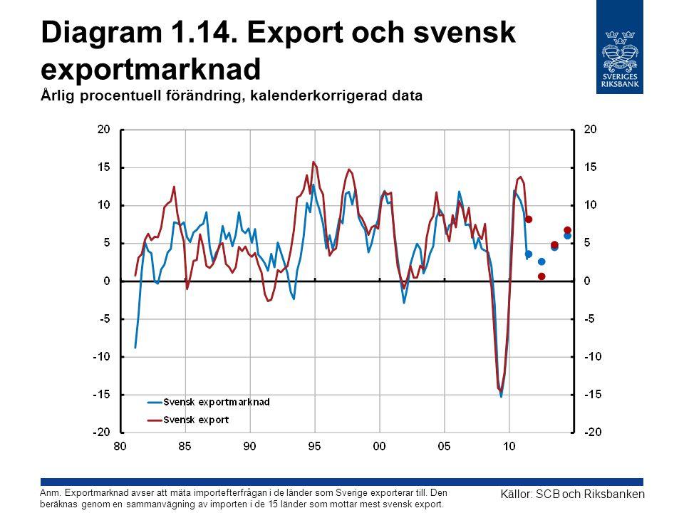 Diagram 1.14. Export och svensk exportmarknad Årlig procentuell förändring, kalenderkorrigerad data
