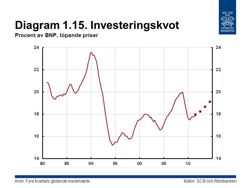 Diagram 1.15. Investeringskvot Procent av BNP, löpande priser