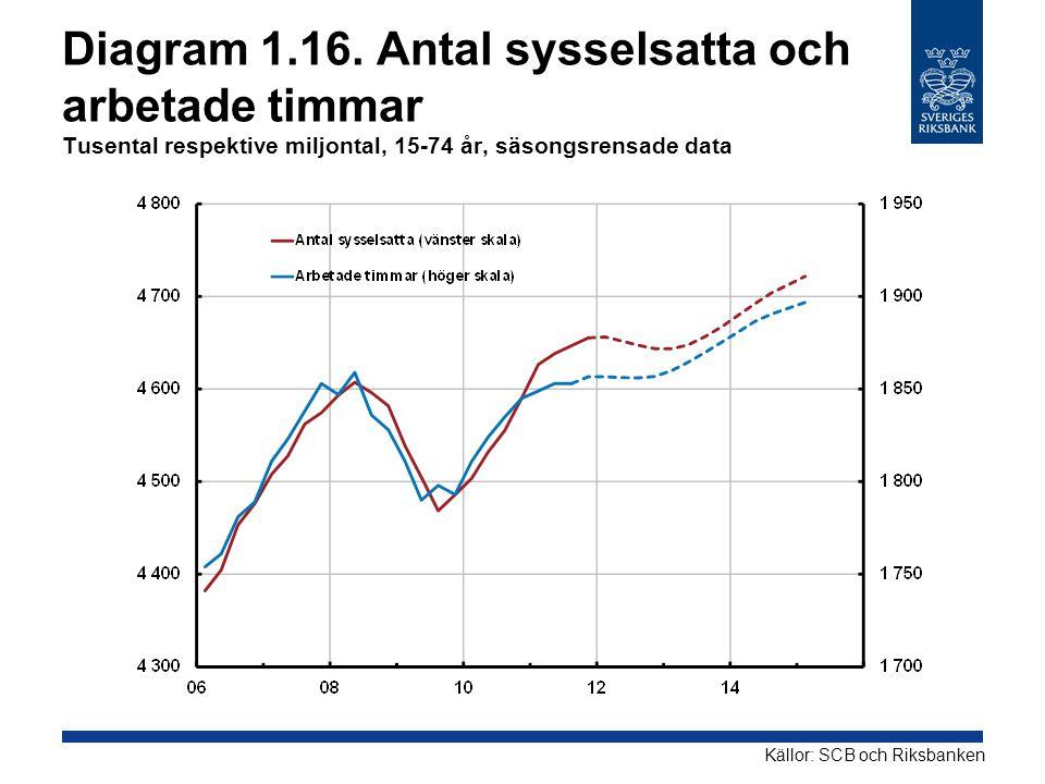 Diagram 1.16. Antal sysselsatta och arbetade timmar Tusental respektive miljontal, 15-74 år, säsongsrensade data