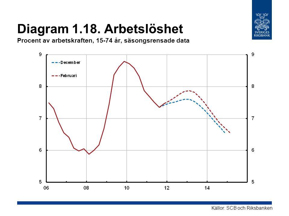 Diagram 1.18. Arbetslöshet Procent av arbetskraften, 15-74 år, säsongsrensade data