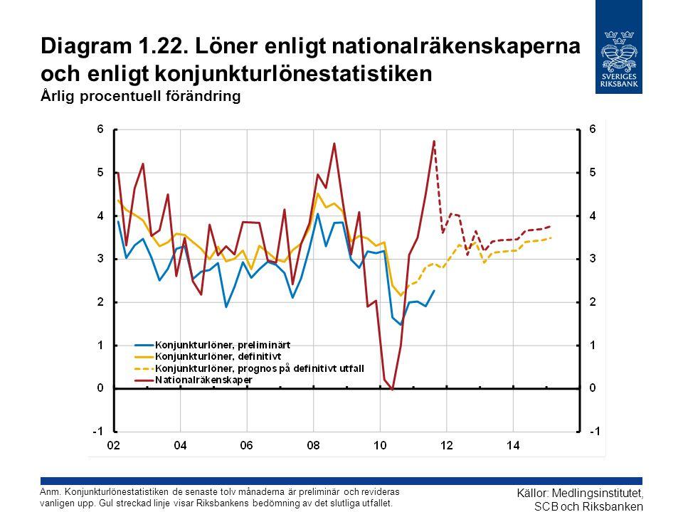 Diagram 1.22. Löner enligt nationalräkenskaperna och enligt konjunkturlönestatistiken Årlig procentuell förändring