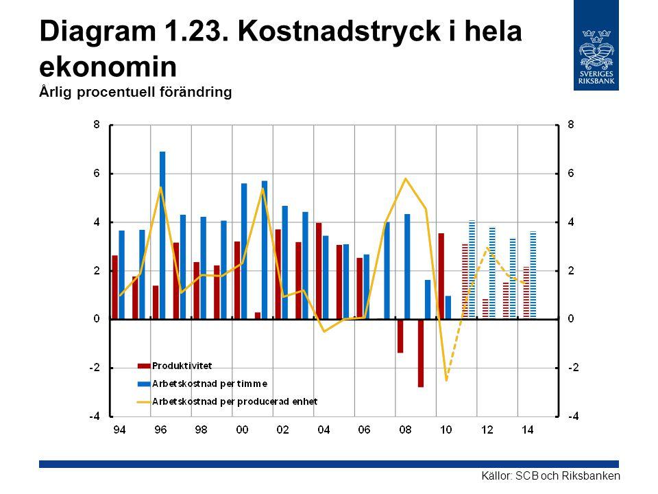 Diagram 1.23. Kostnadstryck i hela ekonomin Årlig procentuell förändring