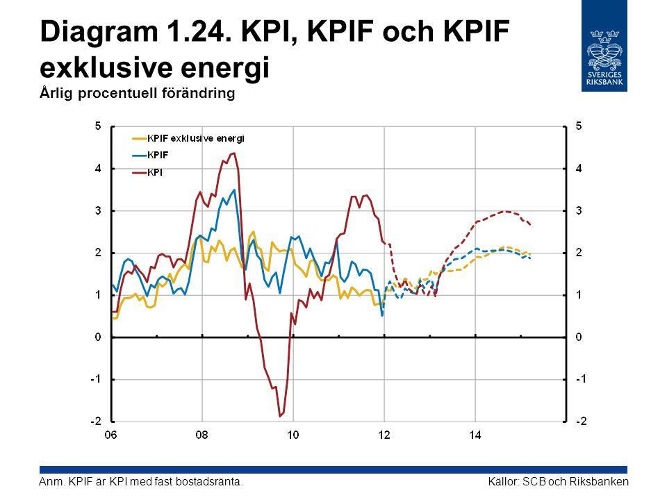 Diagram 1.24. KPI, KPIF och KPIF exklusive energi Årlig procentuell förändring