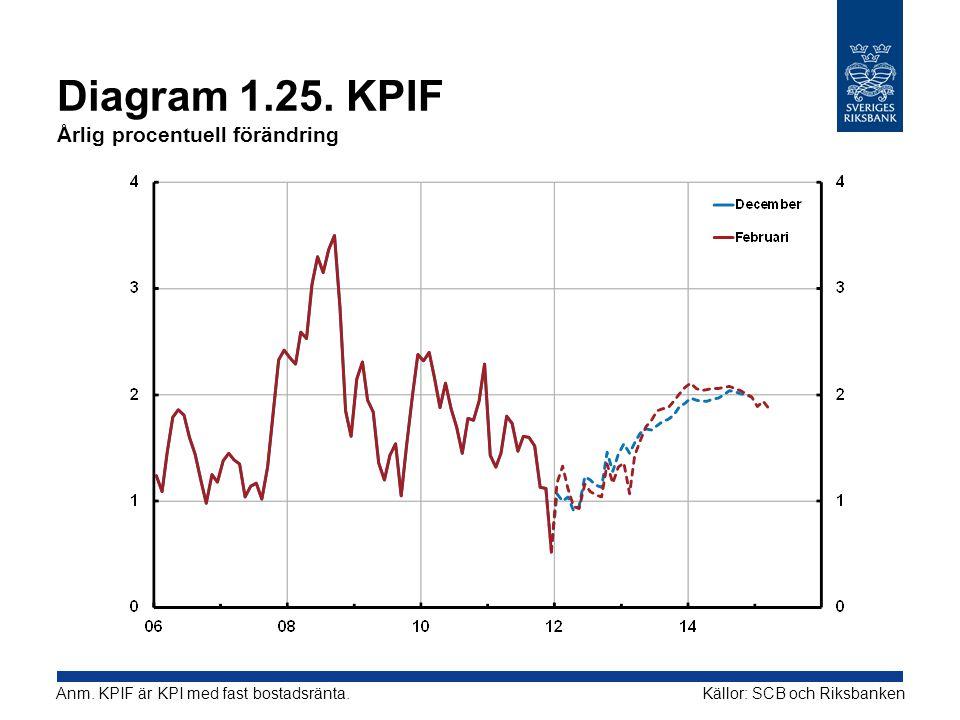 Diagram 1.25. KPIF Årlig procentuell förändring
