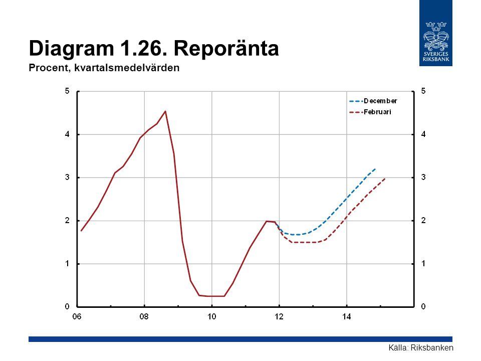 Diagram 1.26. Reporänta Procent, kvartalsmedelvärden
