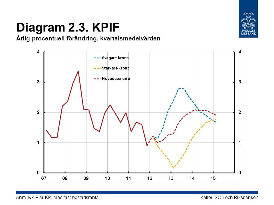 Diagram 2.3. KPIF Årlig procentuell förändring, kvartalsmedelvärden