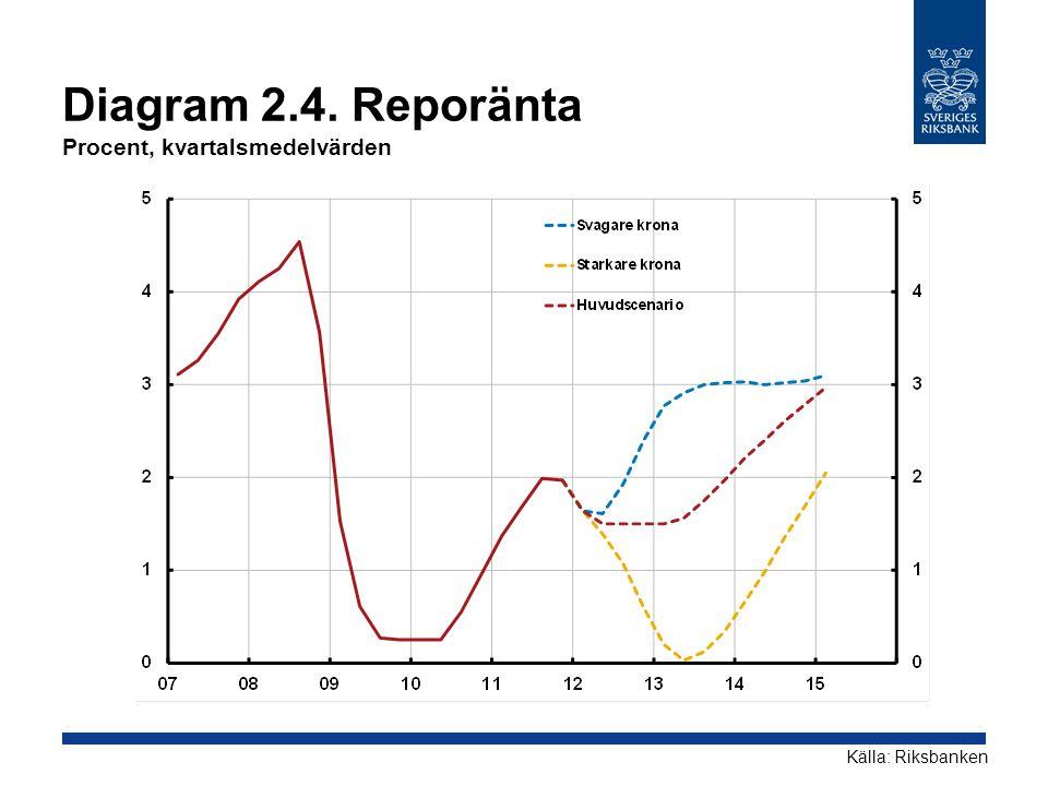 Diagram 2.4. Reporänta Procent, kvartalsmedelvärden