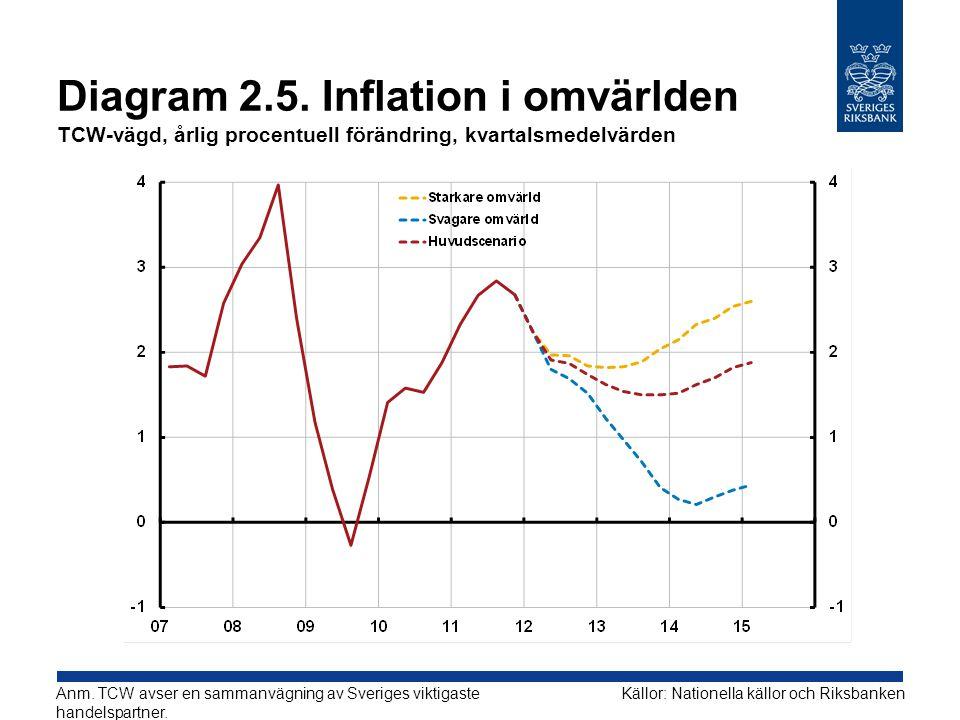 Diagram 2.5. Inflation i omvärlden TCW-vägd, årlig procentuell förändring, kvartalsmedelvärden