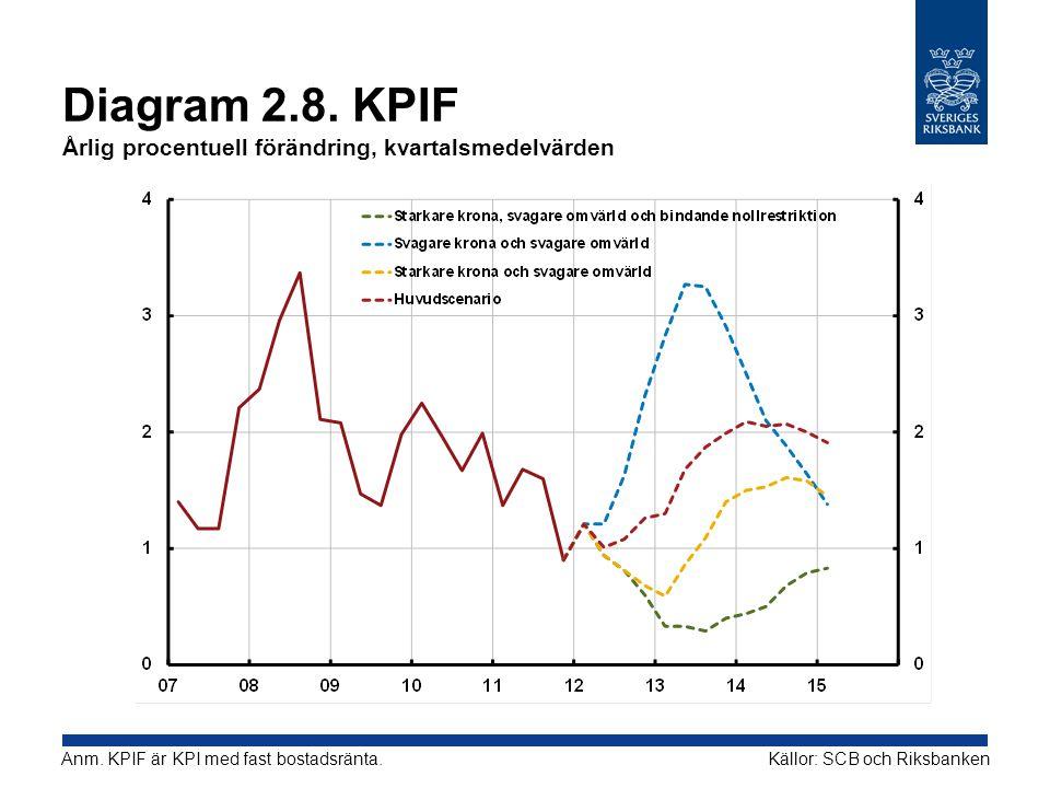 Diagram 2.8. KPIF Årlig procentuell förändring, kvartalsmedelvärden