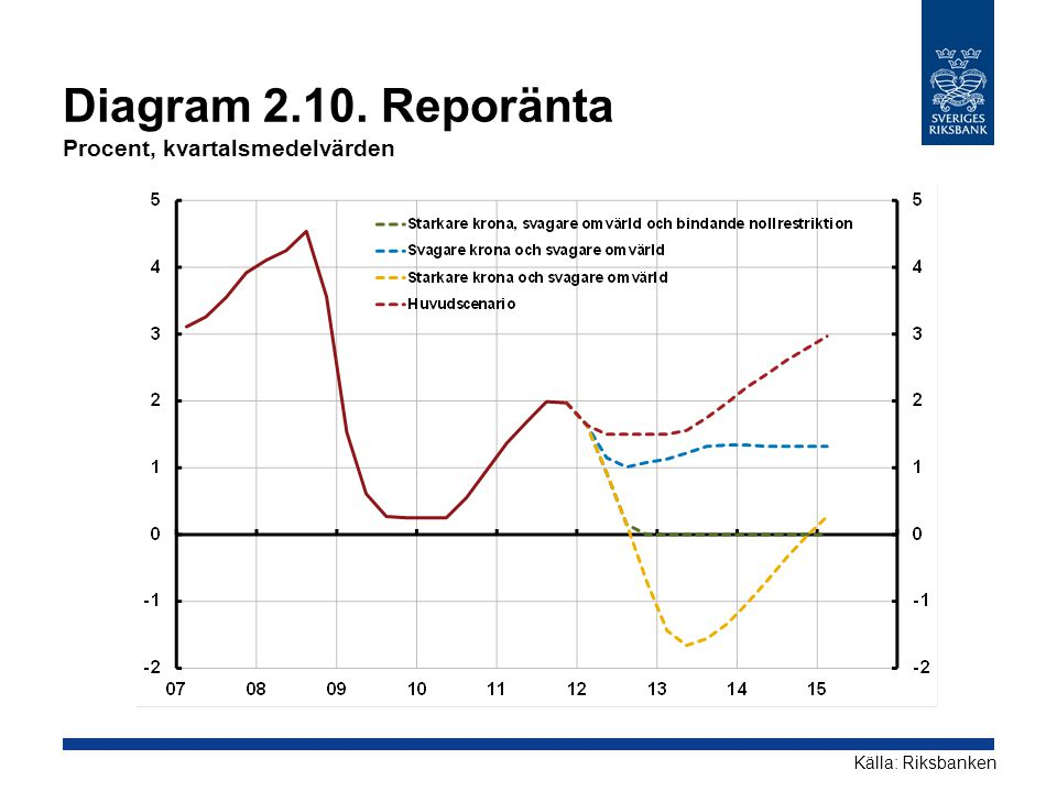Diagram 2.10. Reporänta Procent, kvartalsmedelvärden