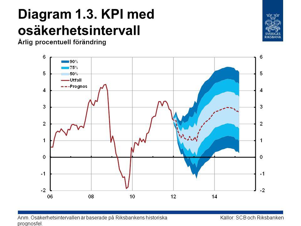 Diagram 1.3. KPI med osäkerhetsintervall Årlig procentuell förändring