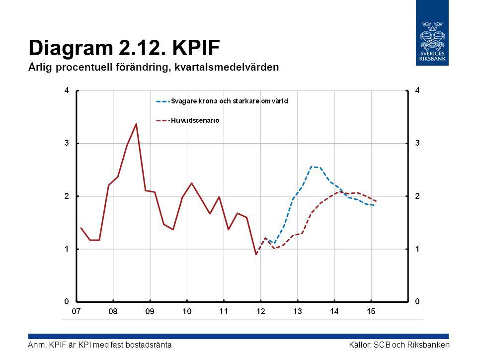 Diagram 2.12. KPIF Årlig procentuell förändring, kvartalsmedelvärden