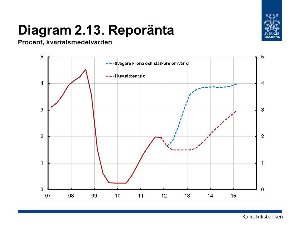 Diagram 2.13. Reporänta Procent, kvartalsmedelvärden
