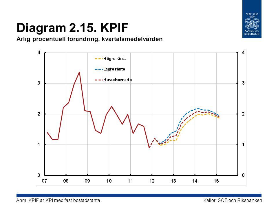 Diagram 2.15. KPIF Årlig procentuell förändring, kvartalsmedelvärden