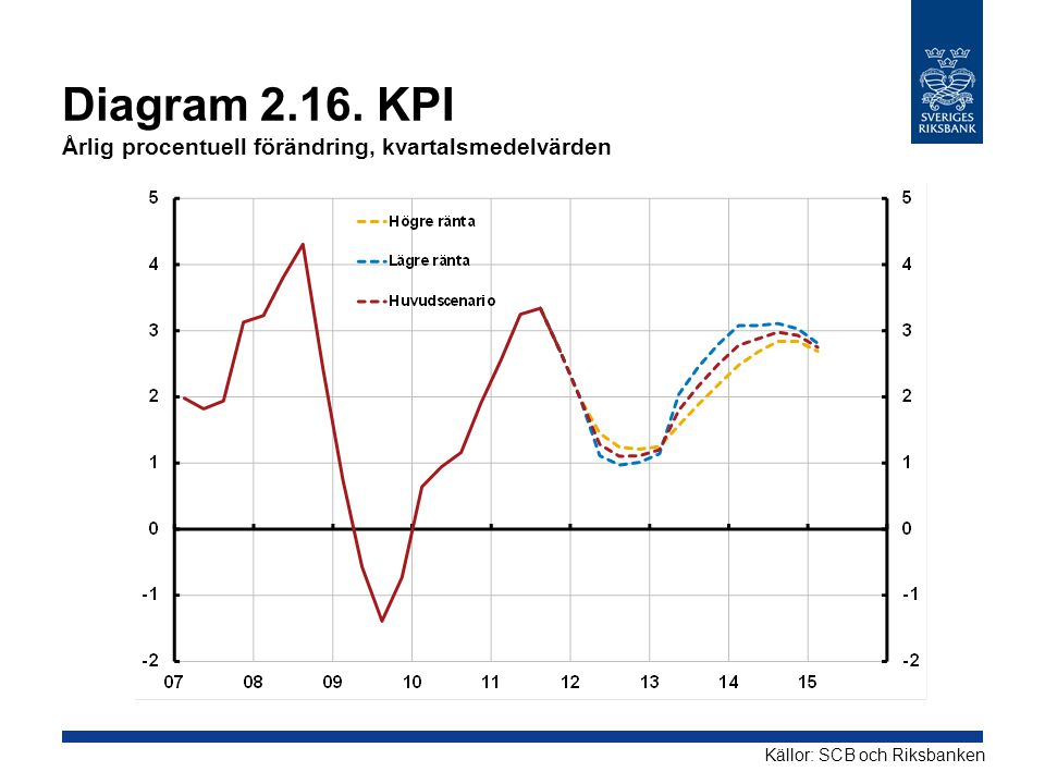 Diagram 2.16. KPI Årlig procentuell förändring, kvartalsmedelvärden