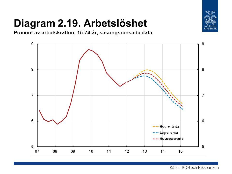Diagram 2.19. Arbetslöshet Procent av arbetskraften, 15-74 år, säsongsrensade data