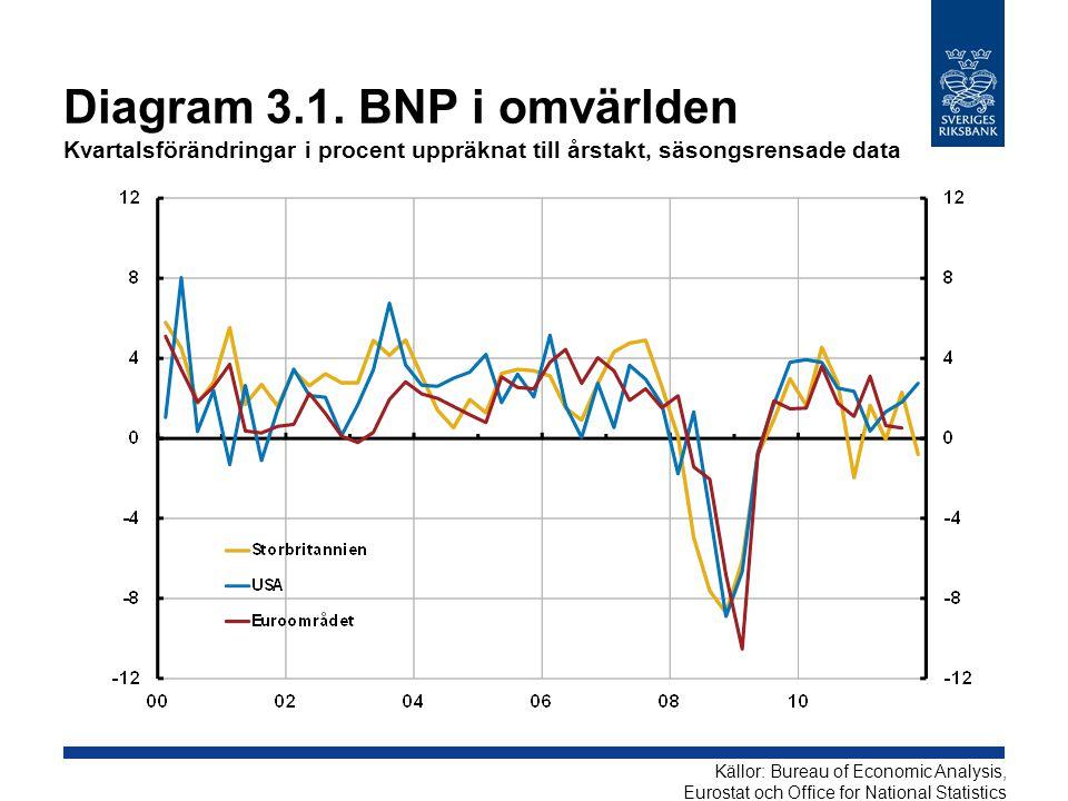 Diagram 3.1. BNP i omvärlden Kvartalsförändringar i procent uppräknat till årstakt, säsongsrensade data
