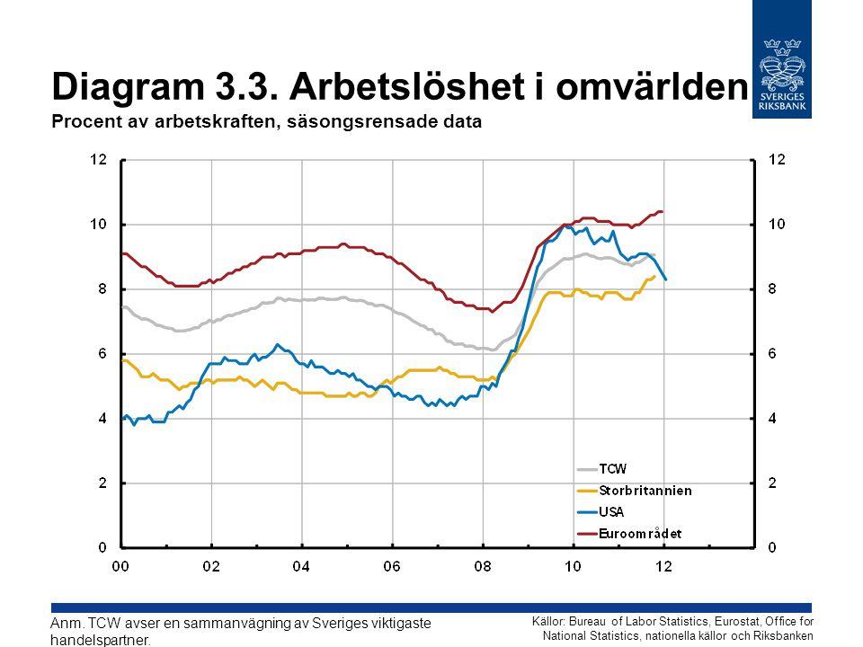 Diagram 3.3. Arbetslöshet i omvärlden Procent av arbetskraften, säsongsrensade data