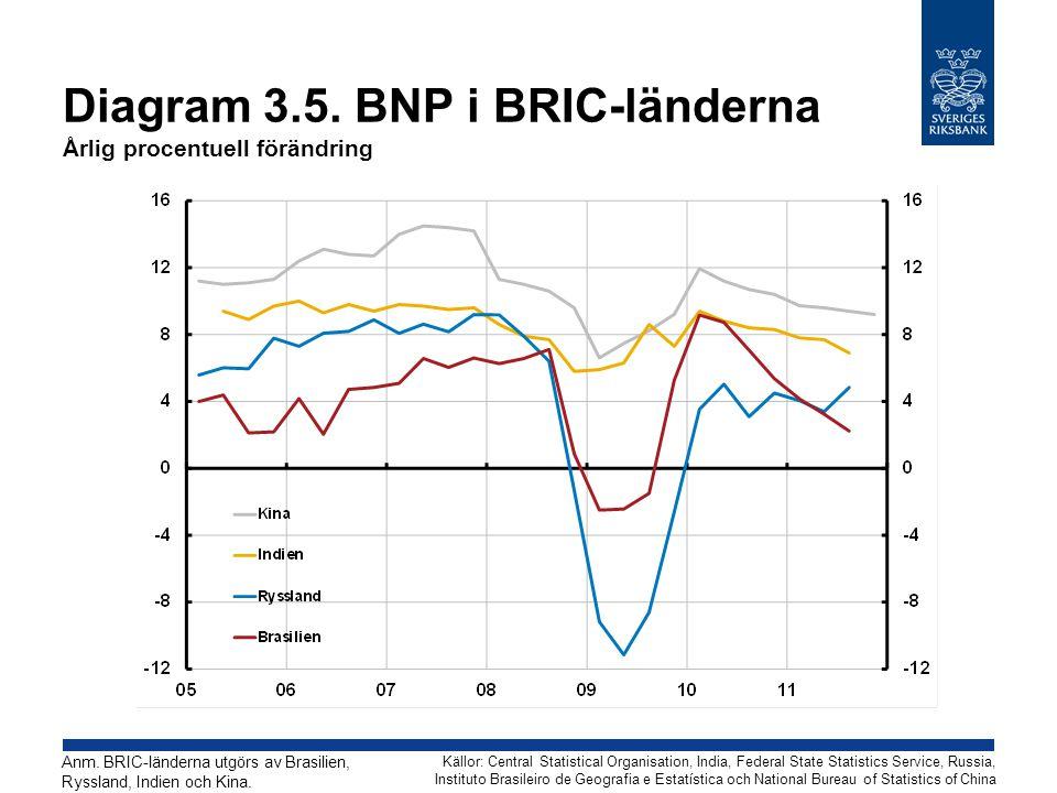 Diagram 3.5. BNP i BRIC-länderna Årlig procentuell förändring