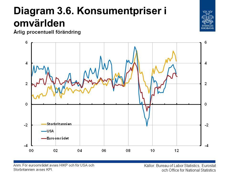 Diagram 3.6. Konsumentpriser i omvärlden Årlig procentuell förändring