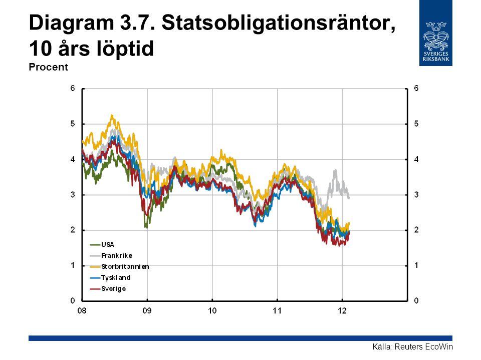 Diagram 3.7. Statsobligationsräntor, 10 års löptid Procent
