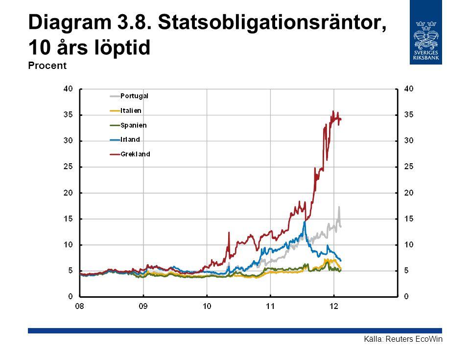 Diagram 3.8. Statsobligationsräntor, 10 års löptid Procent