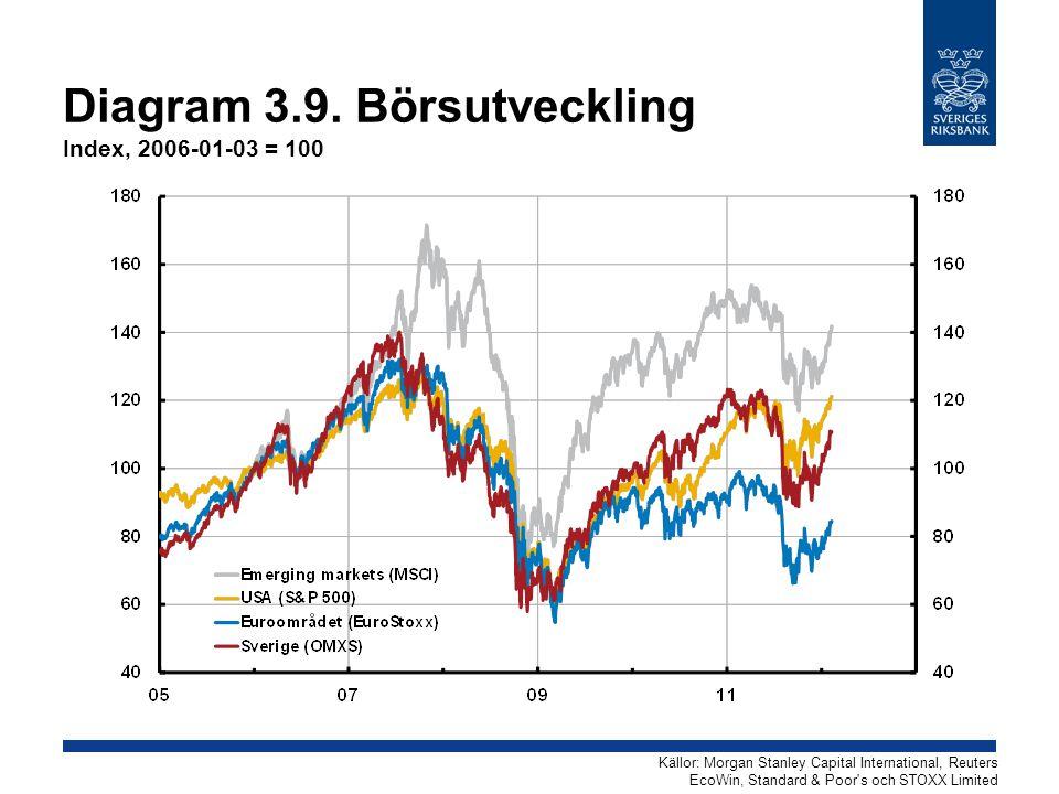 Diagram 3.9. Börsutveckling Index, 2006-01-03 = 100