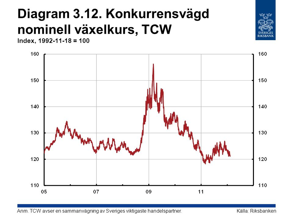 Diagram 3.12. Konkurrensvägd nominell växelkurs, TCW Index, 1992-11-18 = 100