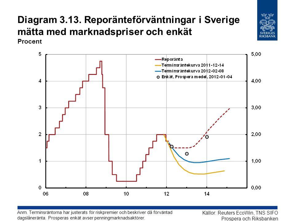 Diagram 3.13. Reporänteförväntningar i Sverige mätta med marknadspriser och enkät Procent