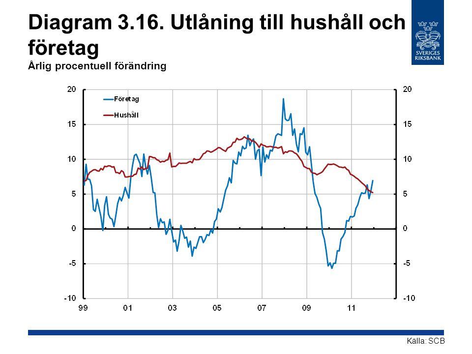 Diagram 3.16. Utlåning till hushåll och företag Årlig procentuell förändring
