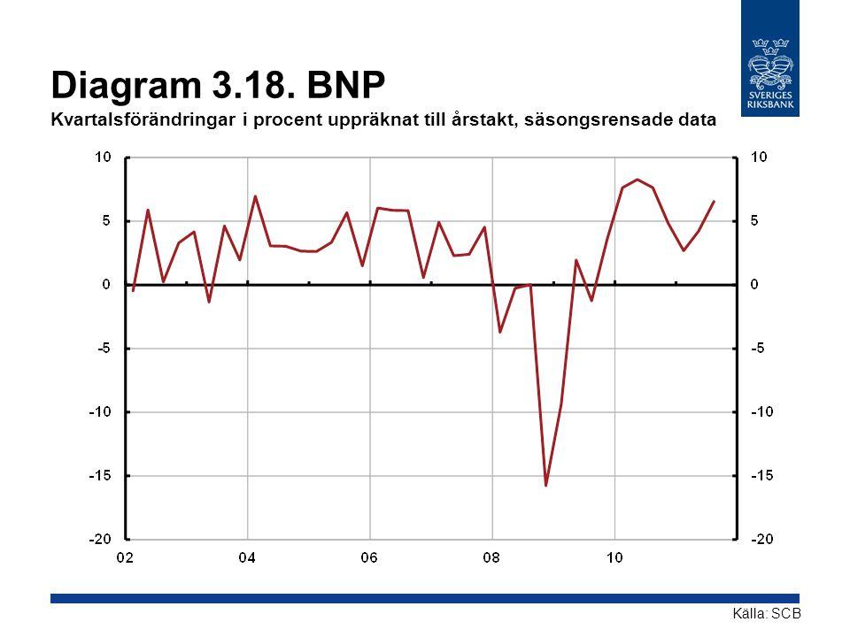 Diagram 3.18. BNP Kvartalsförändringar i procent uppräknat till årstakt, säsongsrensade data