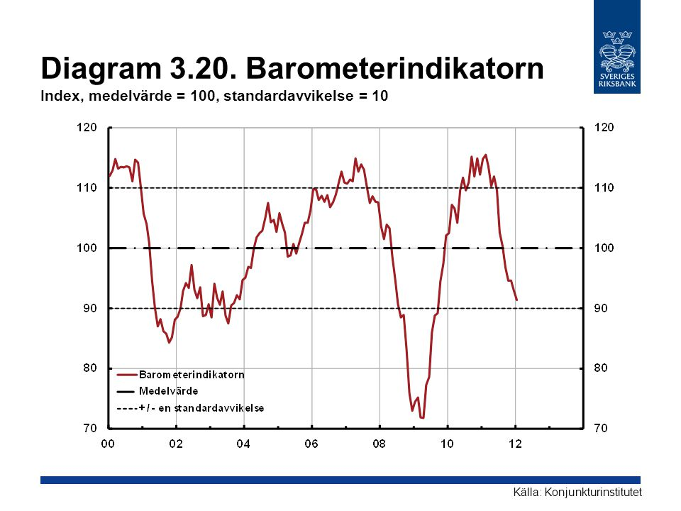 Diagram 3.20. Barometerindikatorn Index, medelvärde = 100, standardavvikelse = 10
