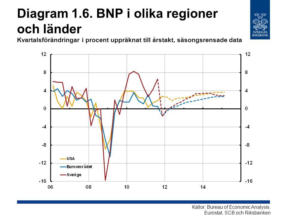 Diagram 1.6. BNP i olika regioner och länder Kvartalsförändringar i procent uppräknat till årstakt, säsongsrensade data