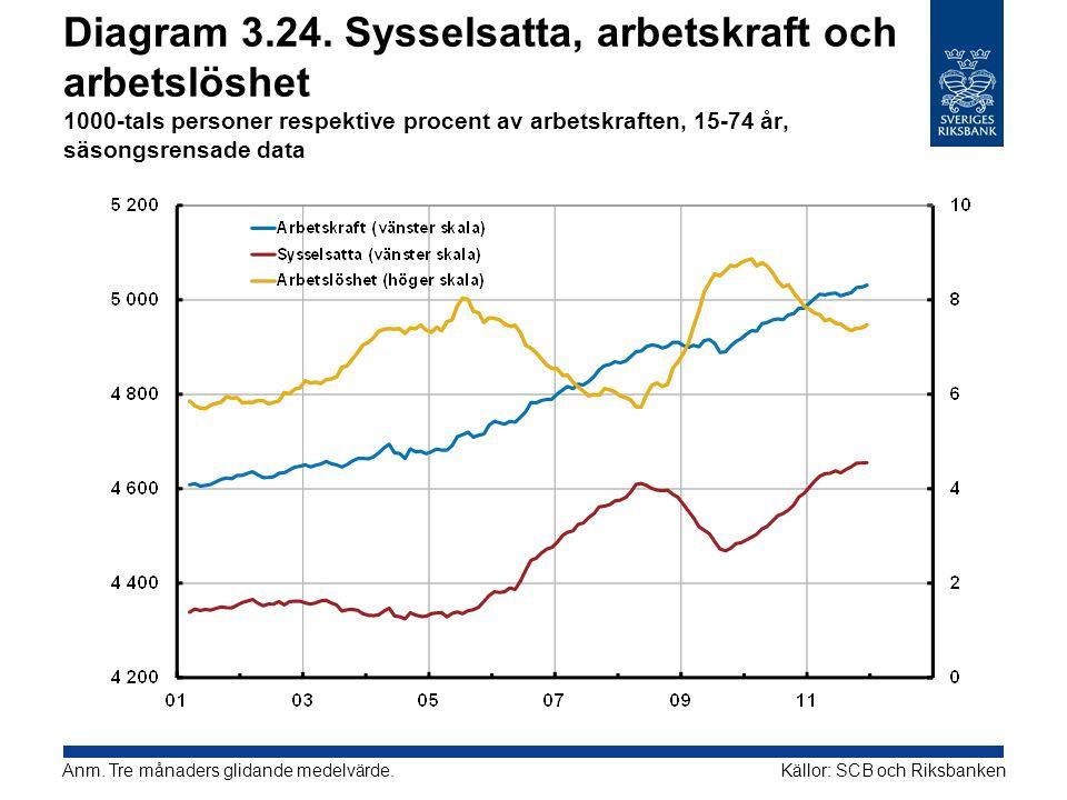 Diagram 3.24. Sysselsatta, arbetskraft och arbetslöshet 1000-tals personer respektive procent av arbetskraften, 15-74 år, säsongsrensade data