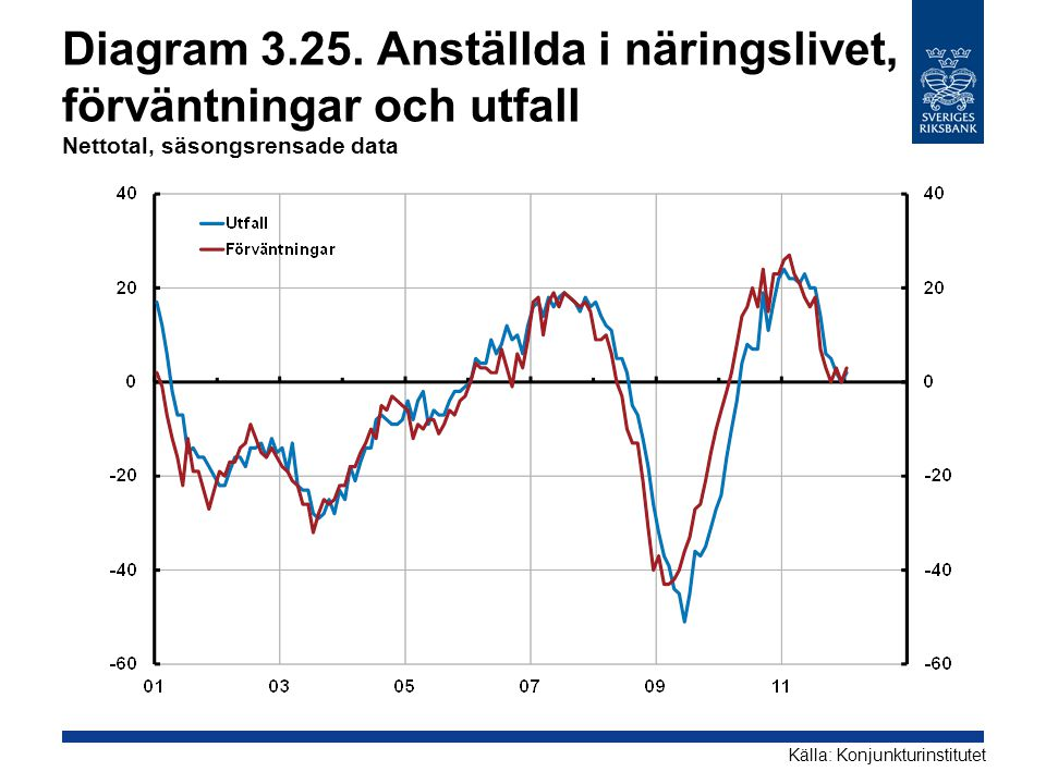 Diagram 3.25. Anställda i näringslivet, förväntningar och utfall Nettotal, säsongsrensade data