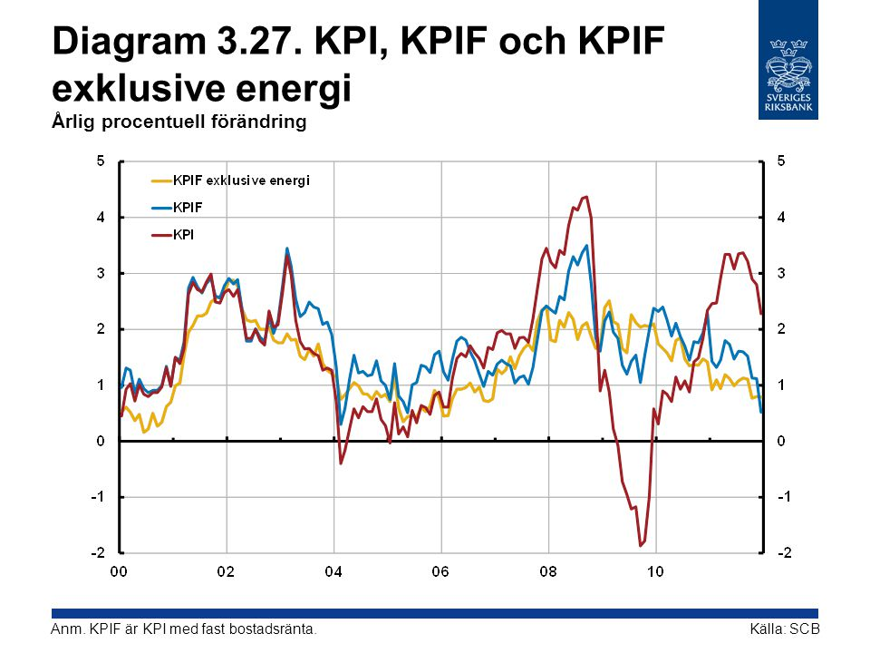 Diagram 3.27. KPI, KPIF och KPIF exklusive energi Årlig procentuell förändring