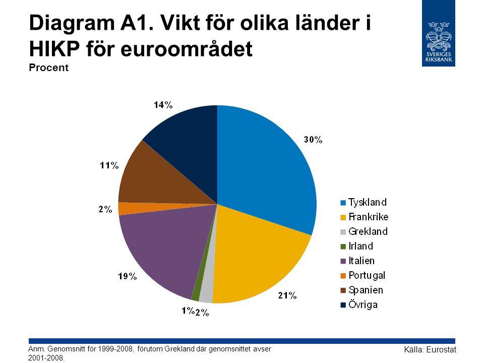 Diagram A1. Vikt för olika länder i HIKP för euroområdet Procent