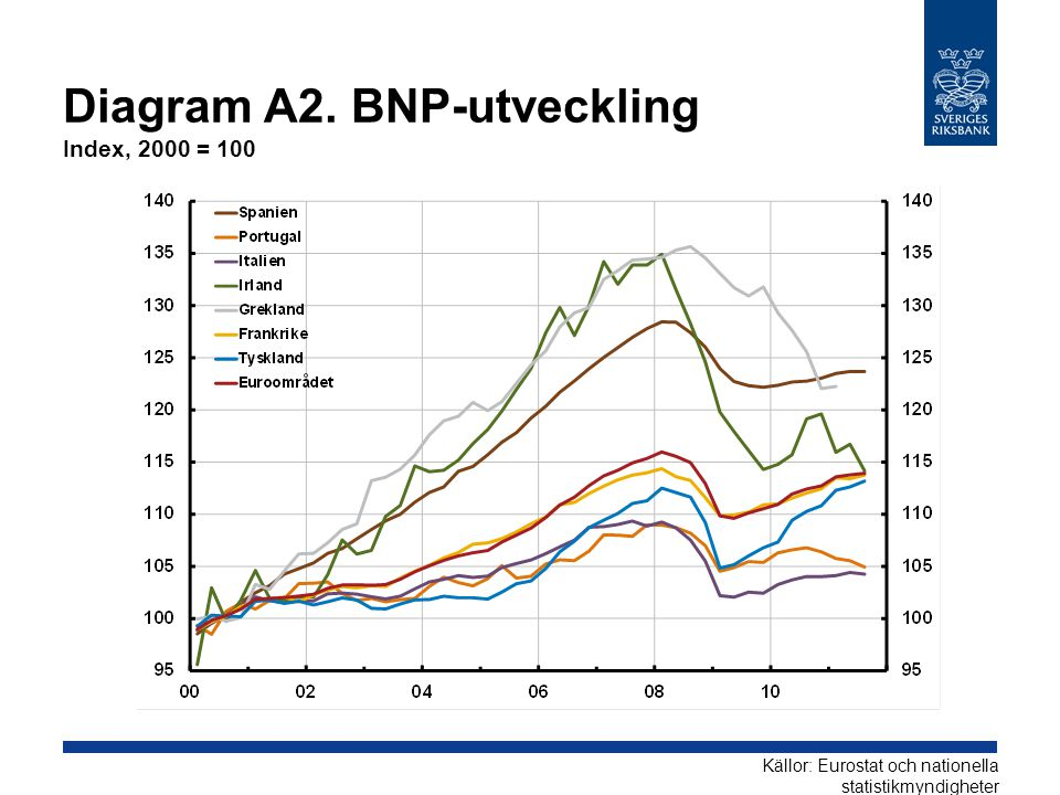 Diagram A2. BNP-utveckling Index, 2000 = 100