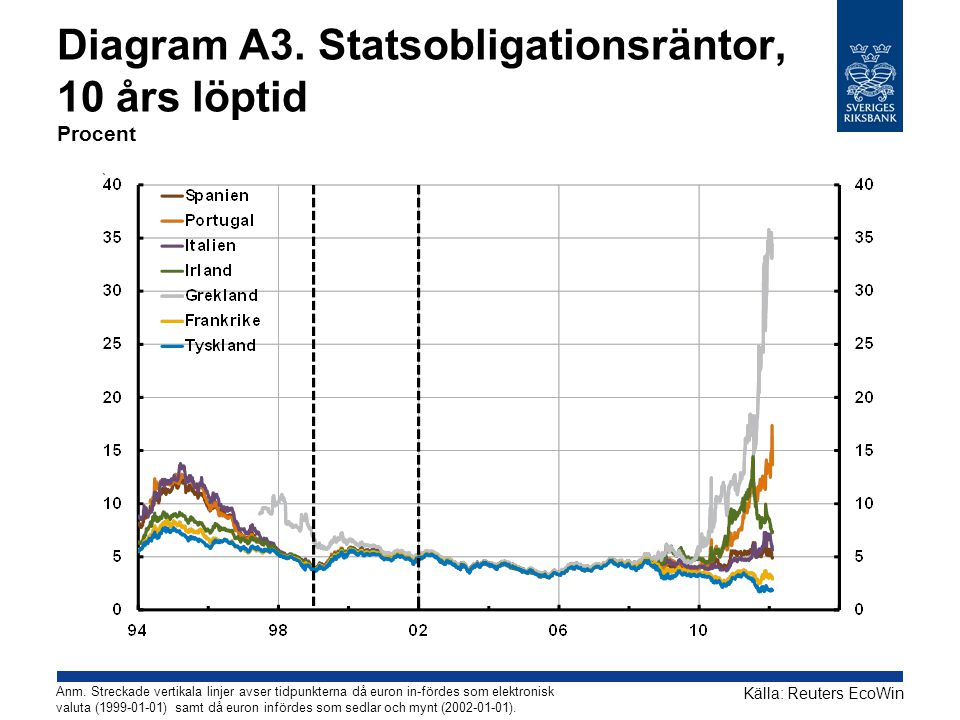 Diagram A3. Statsobligationsräntor, 10 års löptid Procent