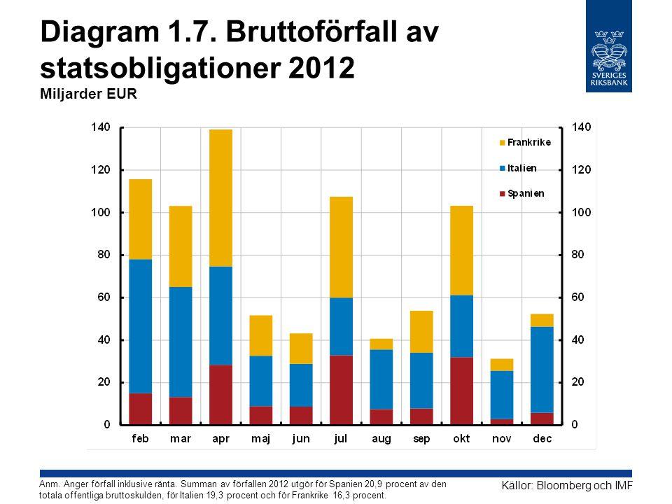 Diagram 1.7. Bruttoförfall av statsobligationer 2012 Miljarder EUR