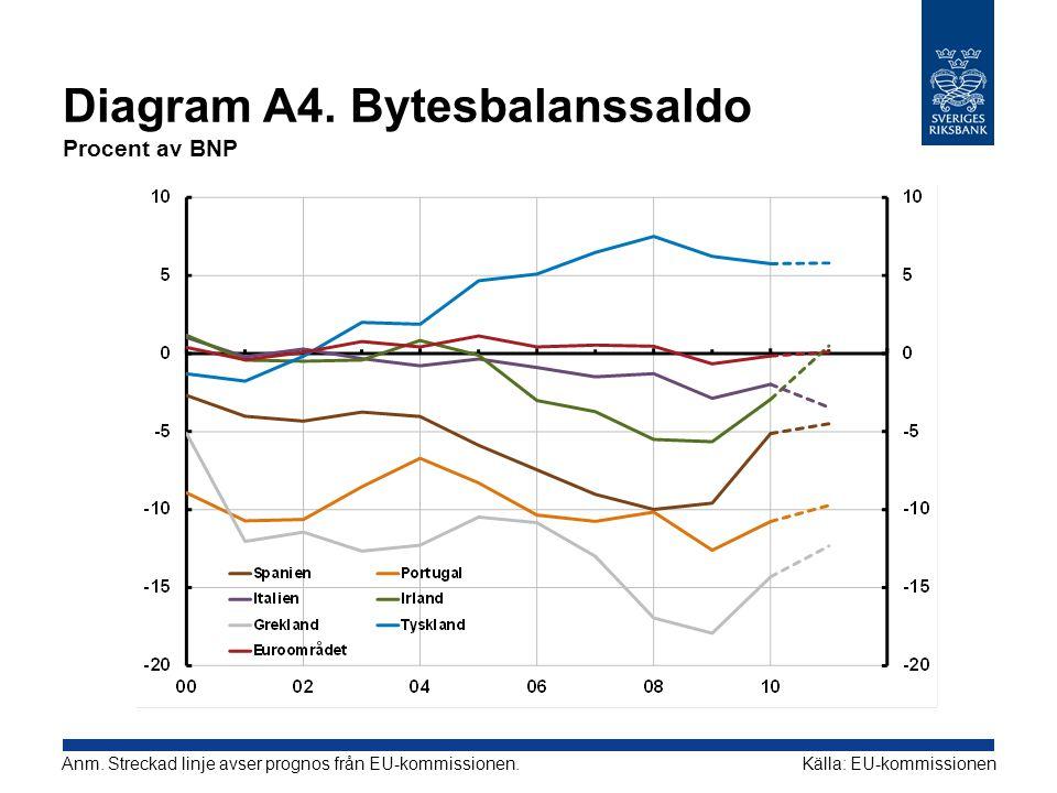 Diagram A4. Bytesbalanssaldo Procent av BNP