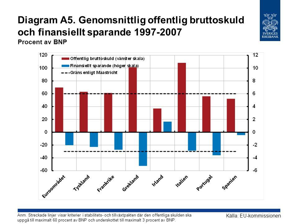 Diagram A5. Genomsnittlig offentlig bruttoskuld och finansiellt sparande 1997-2007 Procent av BNP