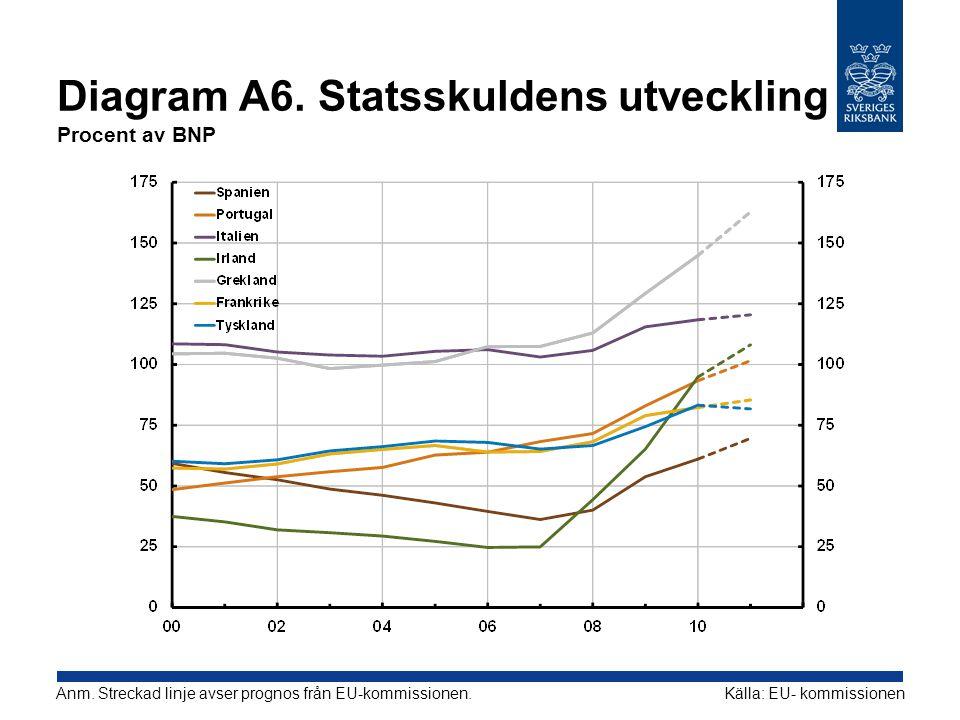 Diagram A6. Statsskuldens utveckling Procent av BNP